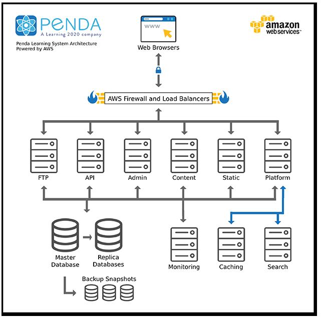 Penda Technology