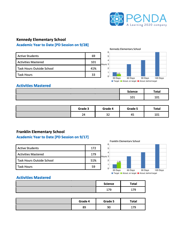 Grade & Class Insights